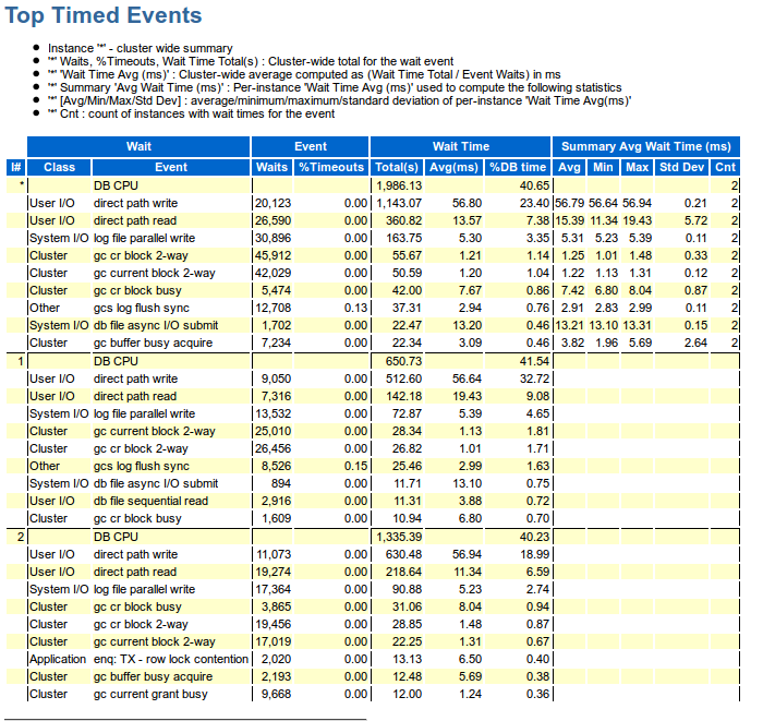 PDBACFS AWR u2013 TOP Timed Events and Other Stats  sc 1 st  My Oracle Notes & Storage u2013 My Oracle Notes